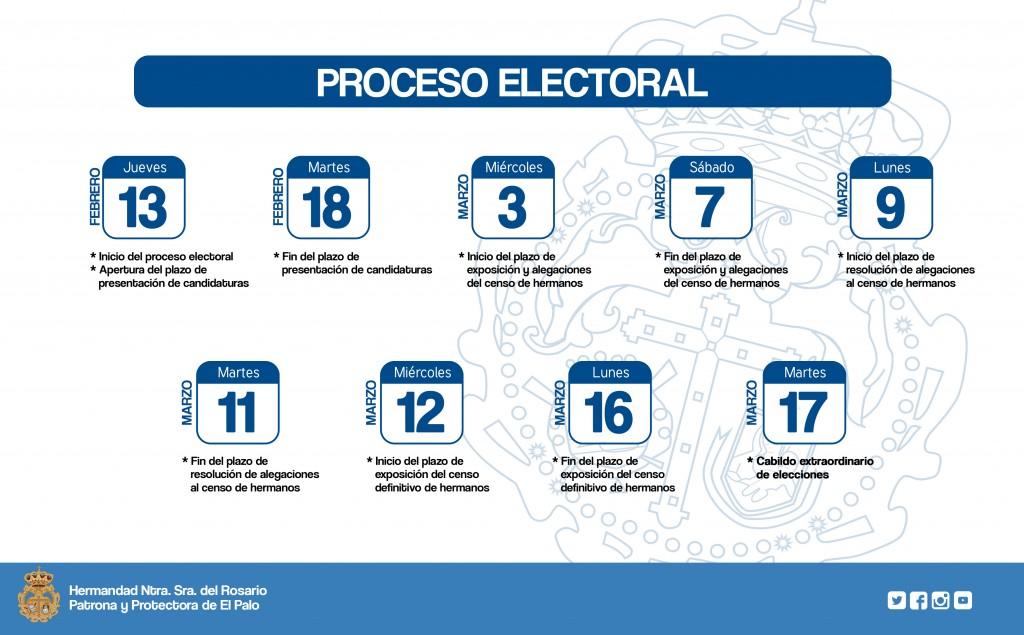 Proceso electoral